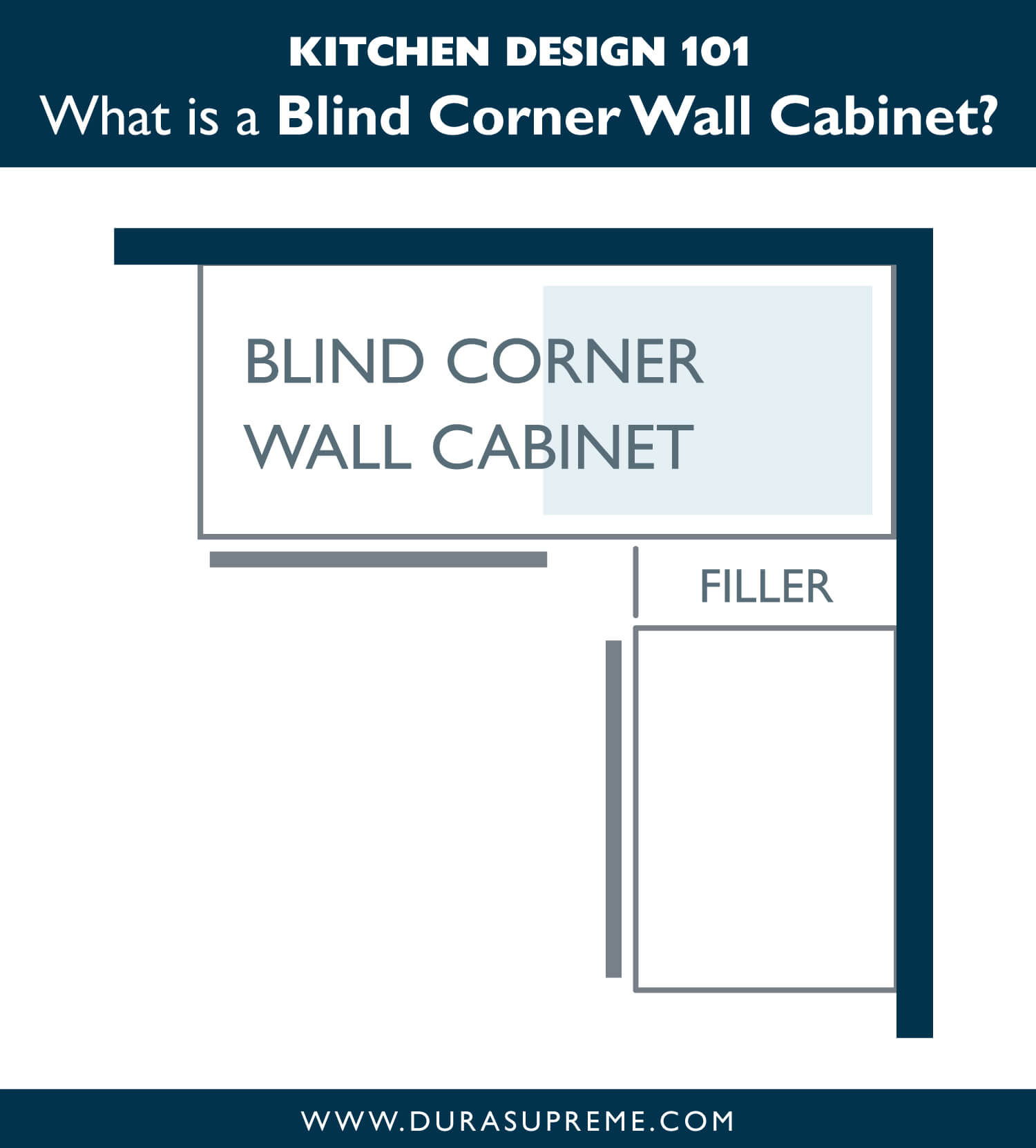 Kitchen Design 101: What is a Blind Corner Wall Cabinet? How to Select your kitchen cabinets.